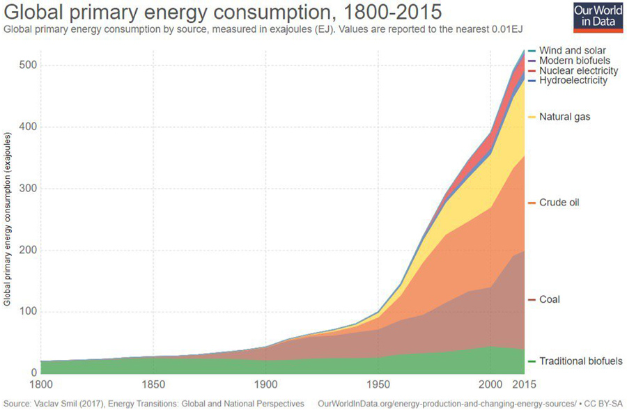 Primary-Energy-Consumption