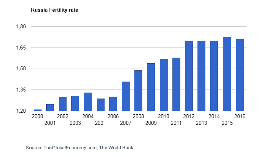 Russia Fertility rate