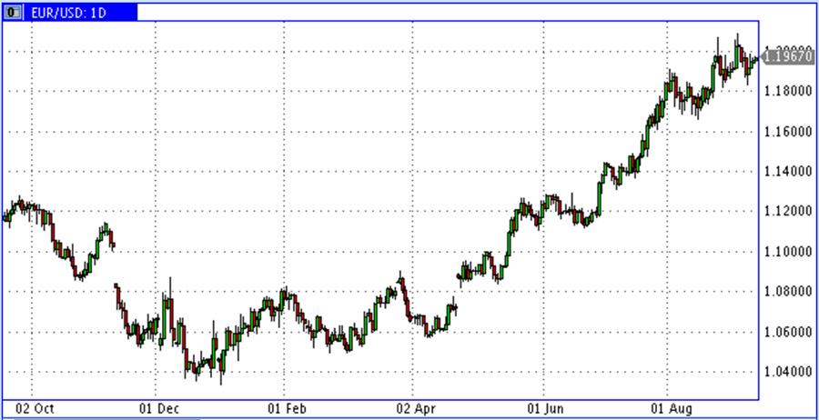 О большой общей проблеме доллара и евро