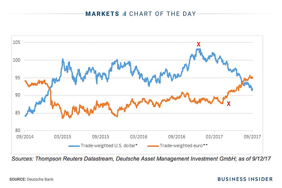 dollar-euro-politics-1