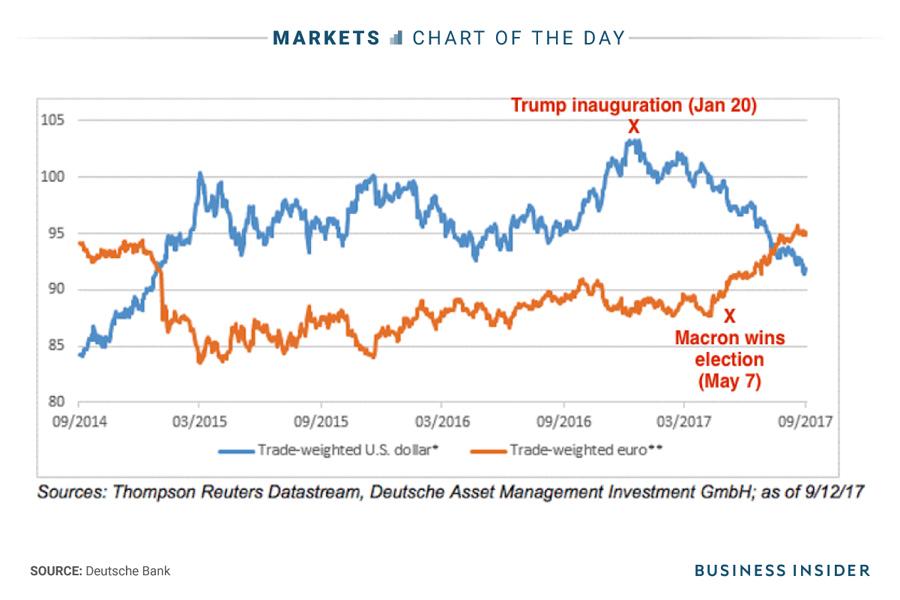 dollar-euro-politics-2