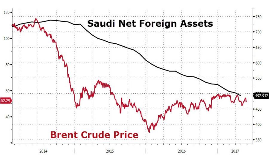 saudi-reserves