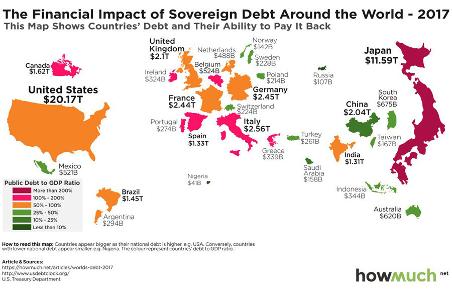 Debt-aroubd-World