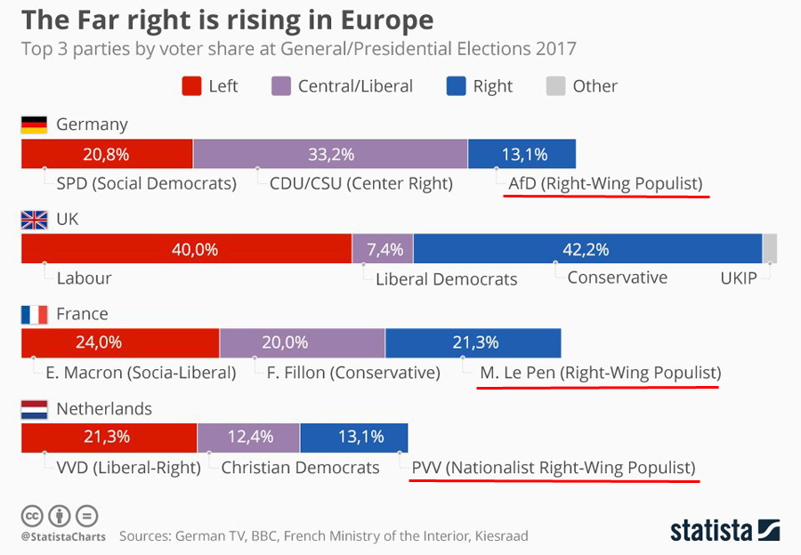 Right-Wing-Rise