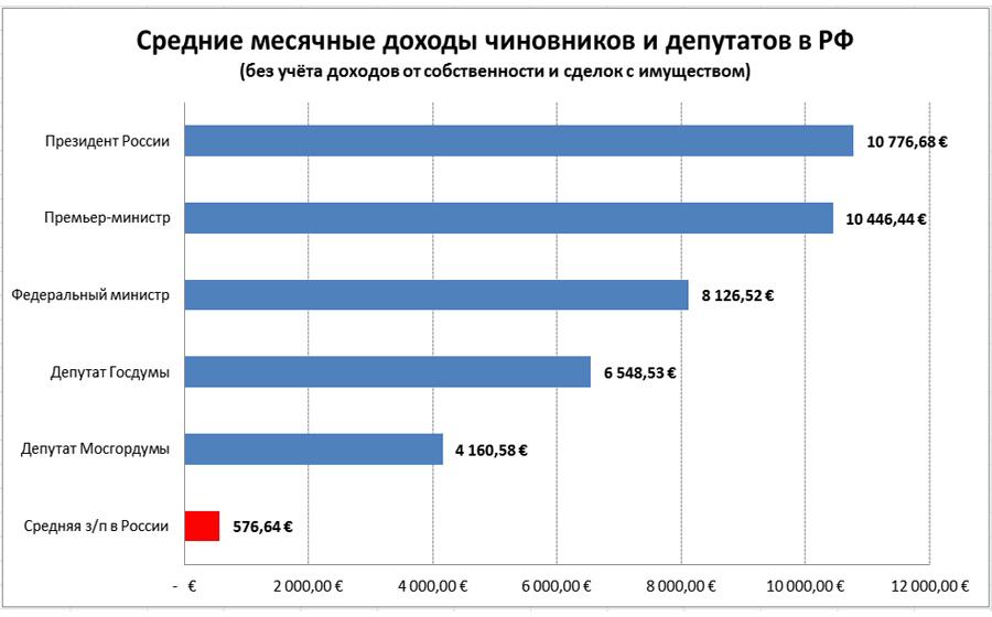 Parlament-Income-Rus