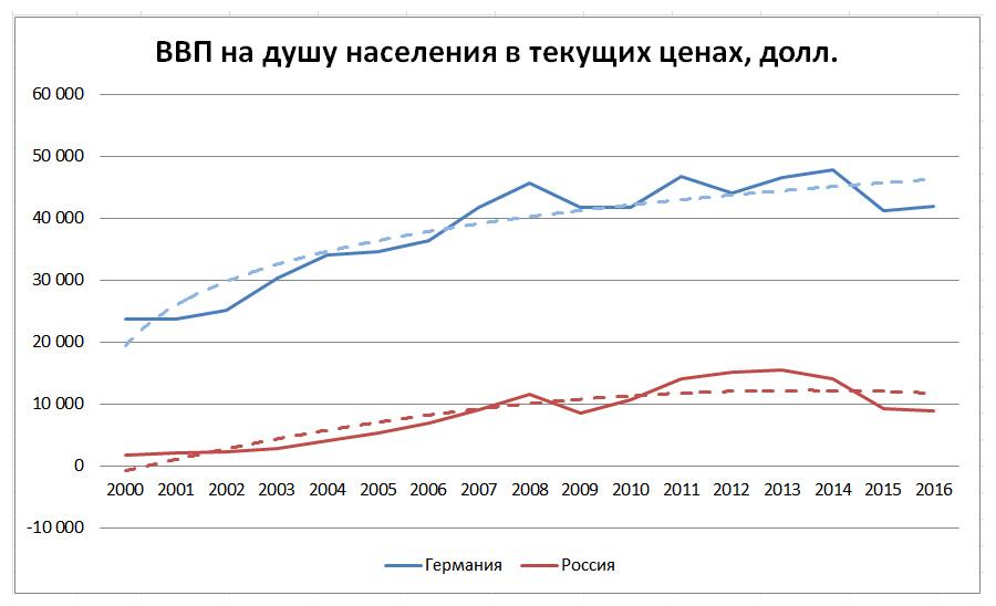 GDP-Ru-De
