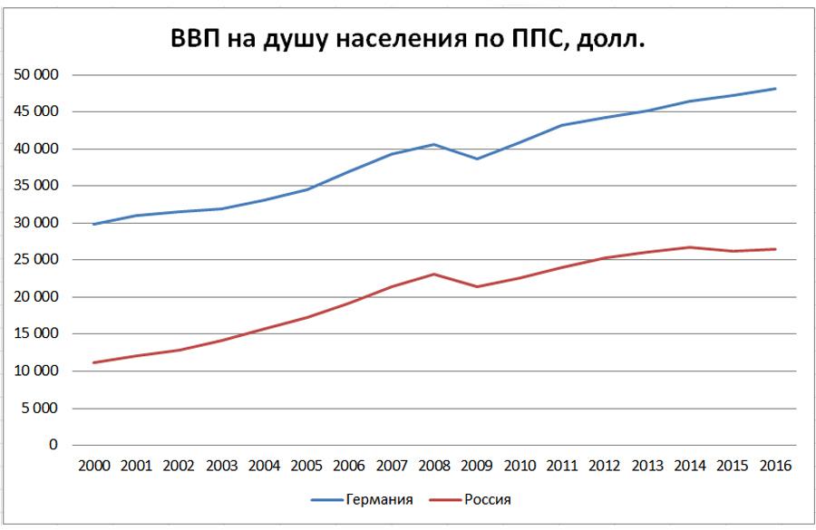 GDP-Ru-De-PPP