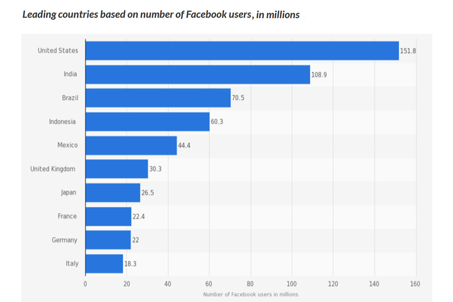 facebook-users-by-countries