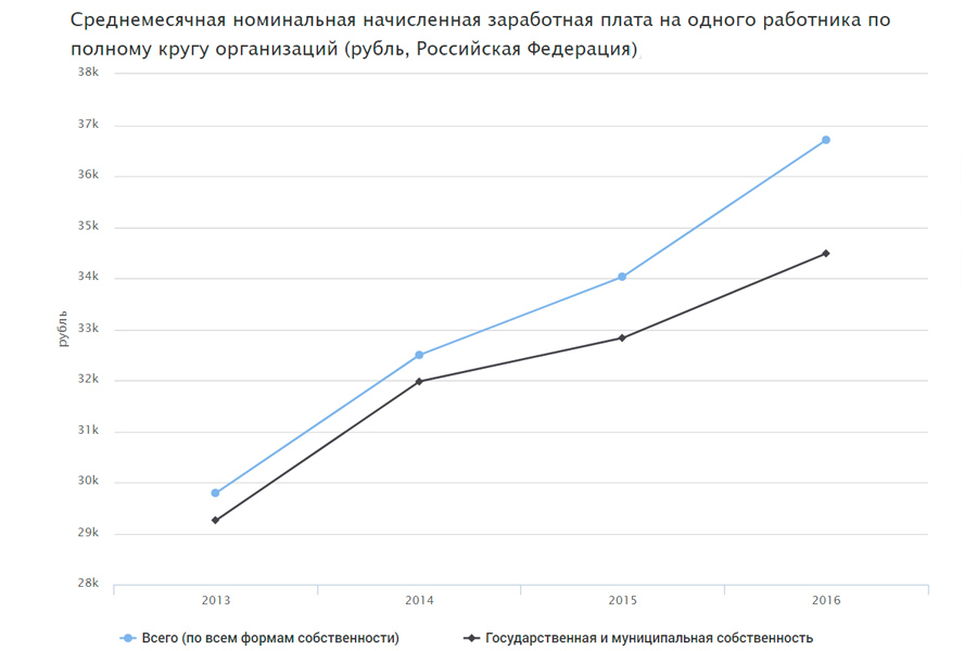 Wages Rus 2017