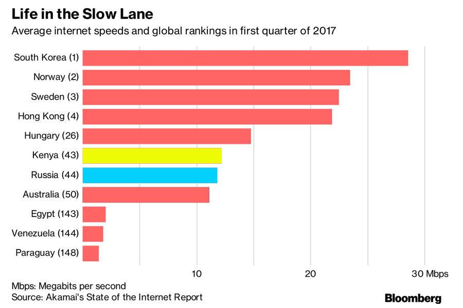 Internet-Avg-Speed