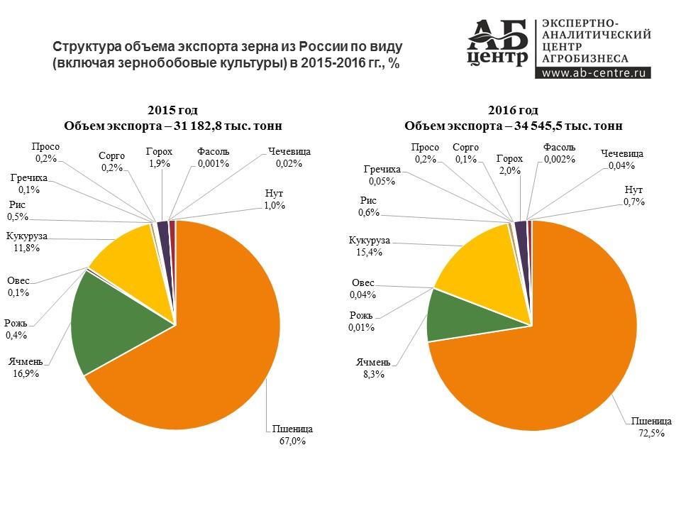 Экспорт зерна из России в 2015, 2016