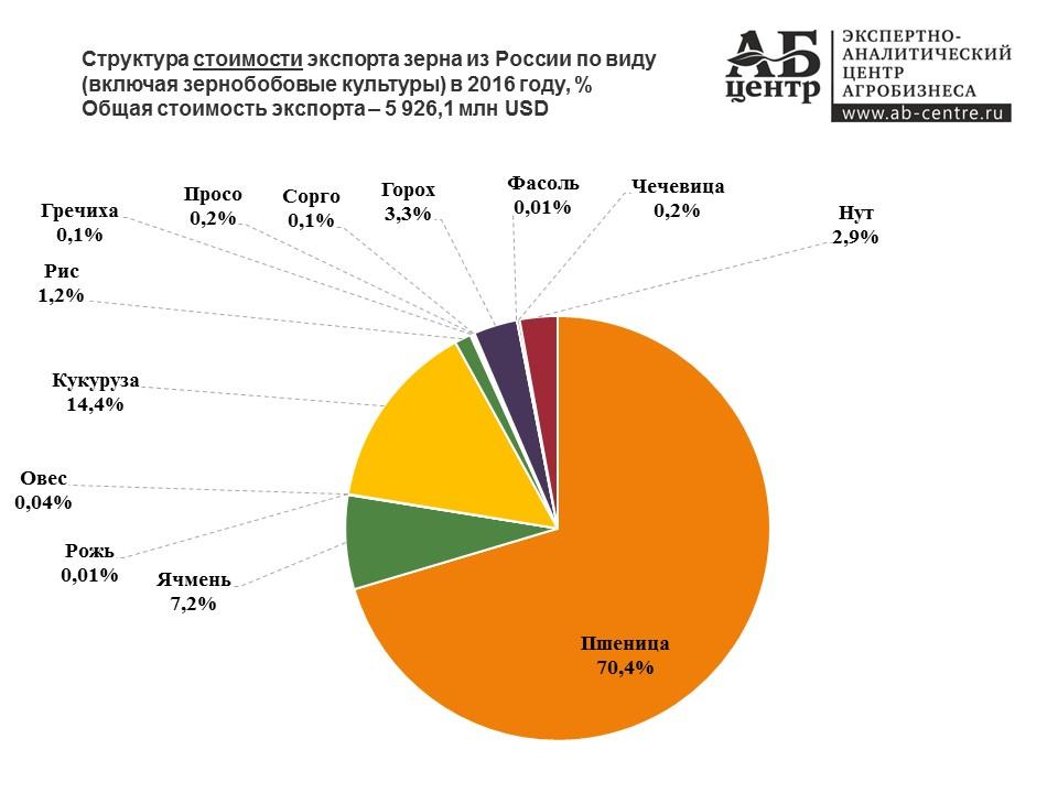 Стоимость экспорта зерна из России в 2016