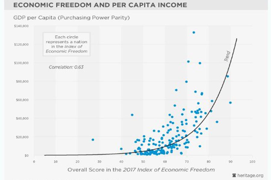 Economic Freedom 1