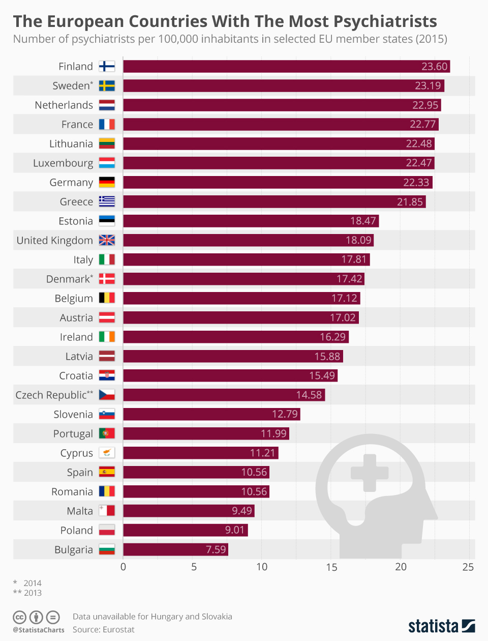 European countries with the most psychiatrists