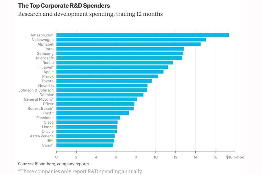 R&D-Spend