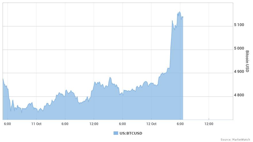 О покупке биткоинов по 10000 долларов: как скоро?