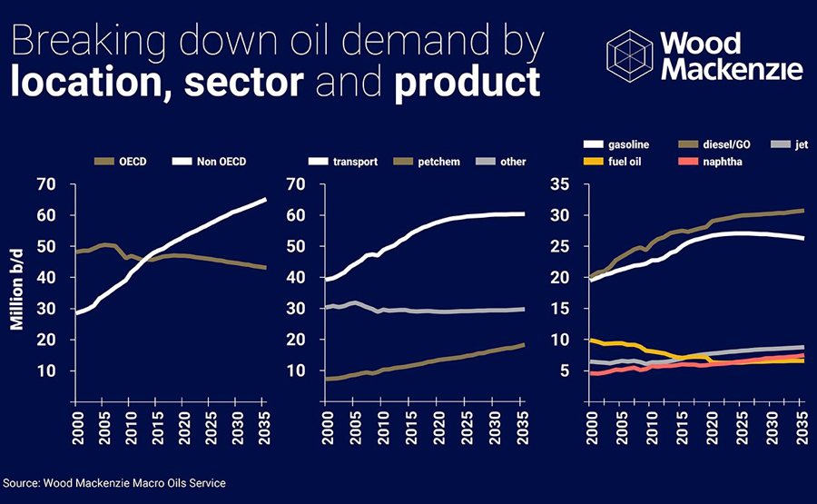Oil-Demand-Peak