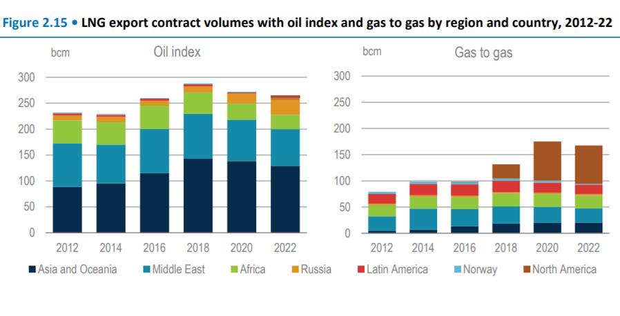 О новой «смертельной угрозе» для российской экономики LNG-Export
