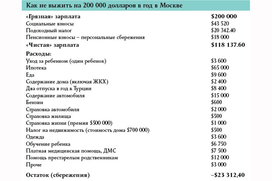 $200K-in-Russia