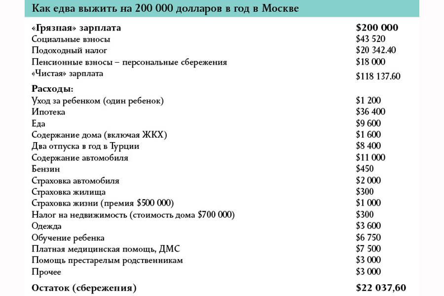 $200K-in-Russia-2