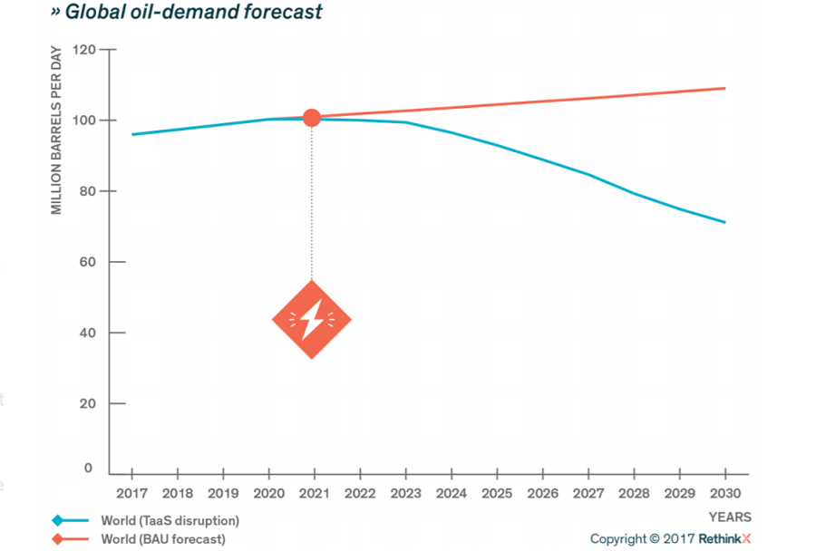 Oil-Demand-Disruption