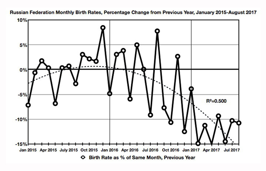 birth-rate-graph