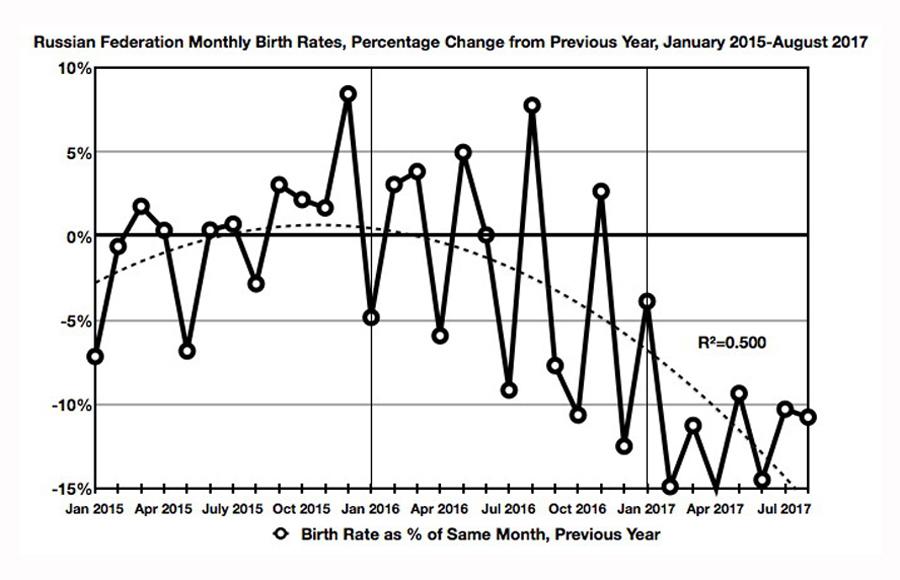 birth-rate-graph