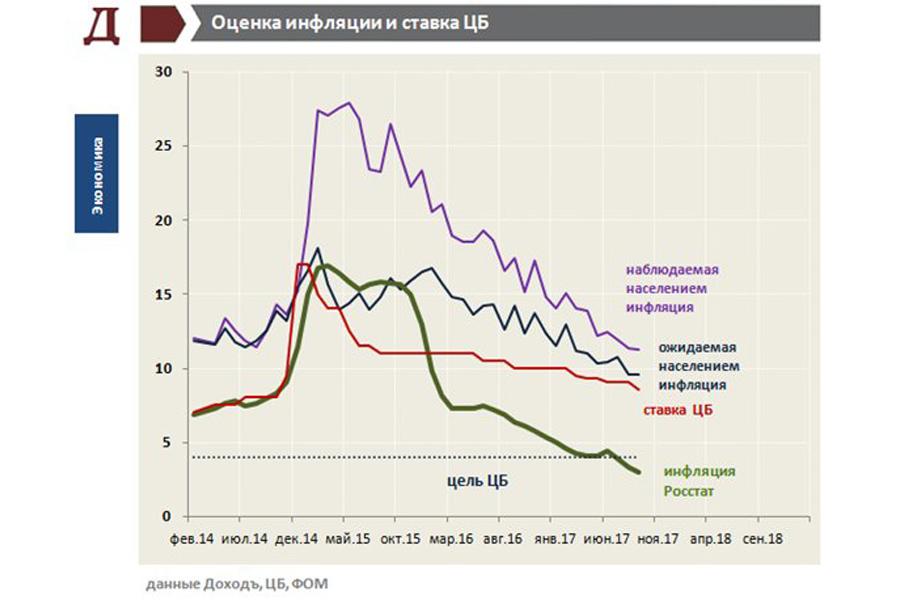 О полезной для здоровья инфляции в России