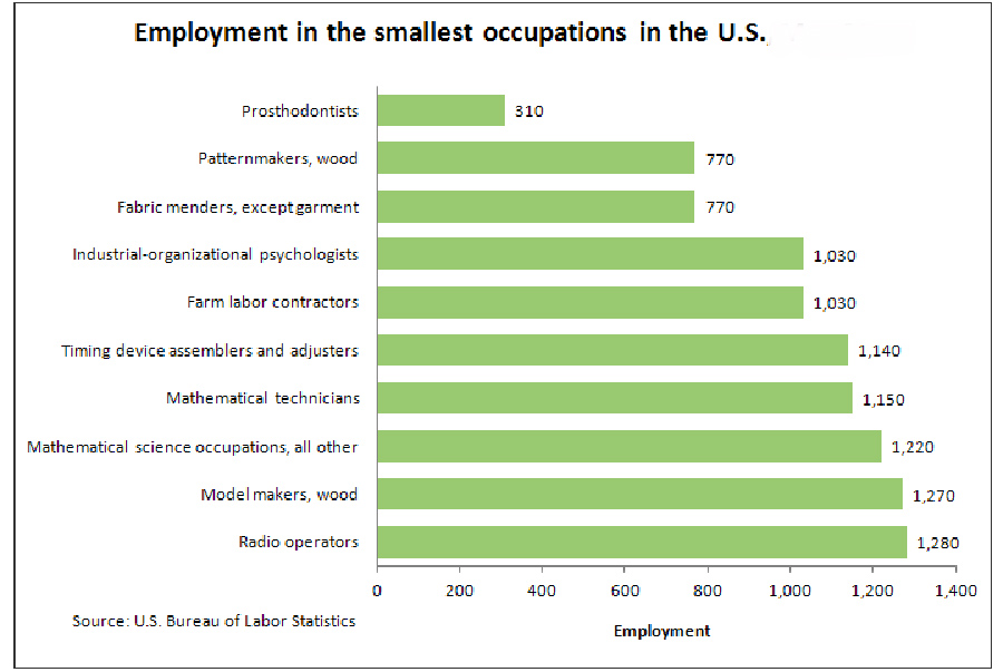 Smallest-jobs-US