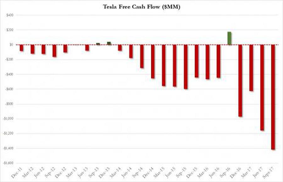 Tesla-Cash