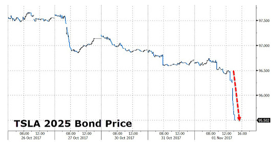 Tesla-Bonds