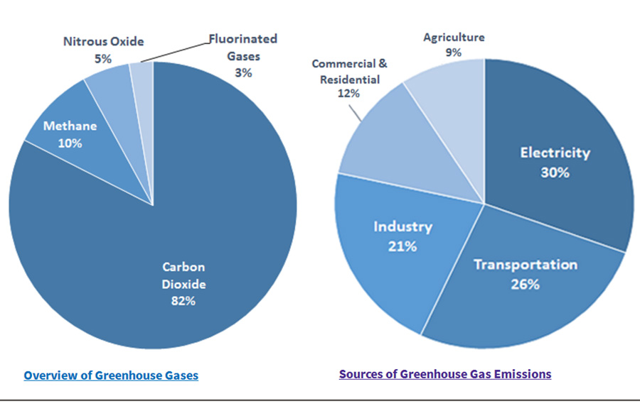 Greenhouse_gas_emissions_sources