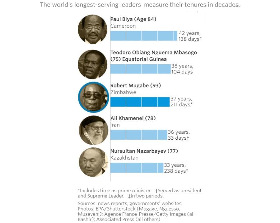 Longest-Leaders