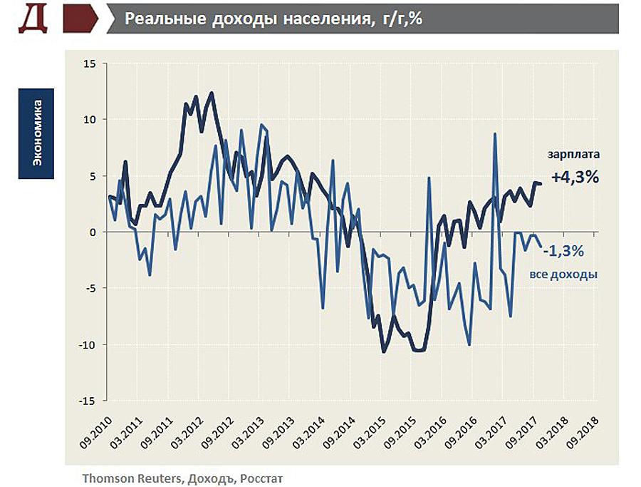 Real Income Rus
