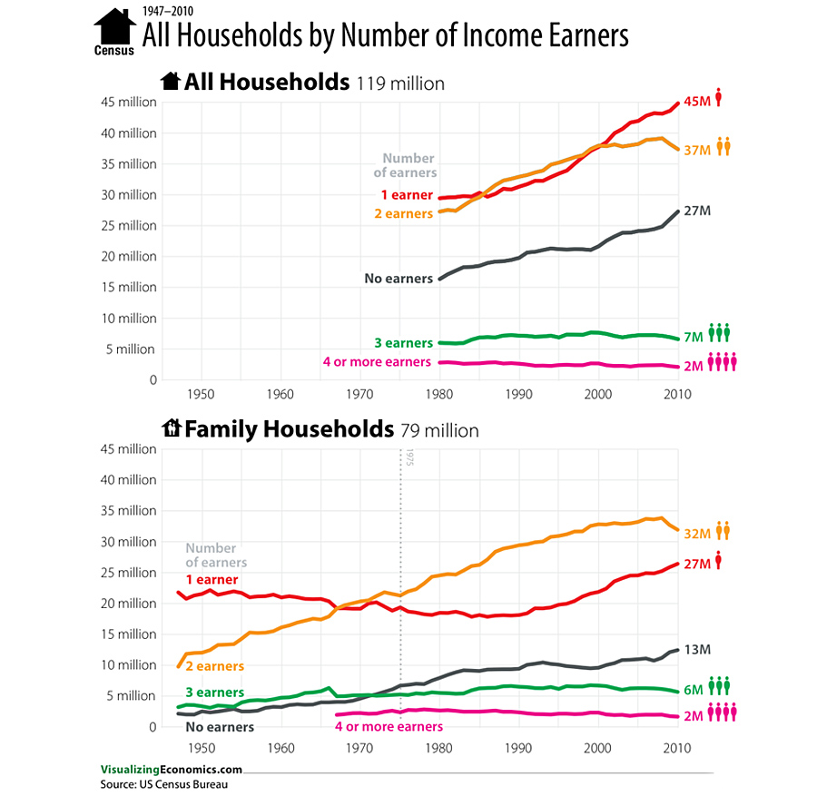 US-Household-Income-Earners