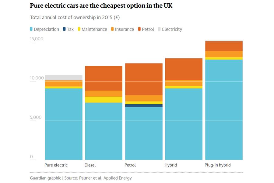 О сенсационном преимуществе электромобилей Tesla