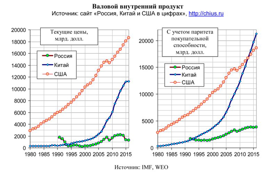 GDP-Russia-China