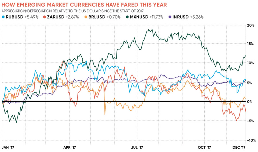Emerging-market-currencies