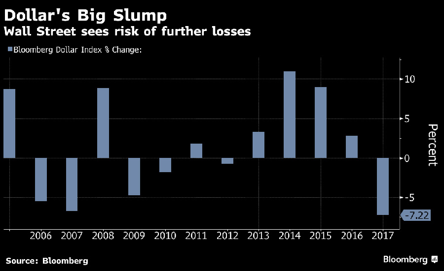 Dollar-big-slump