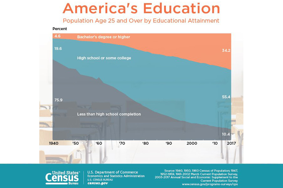 US-Education