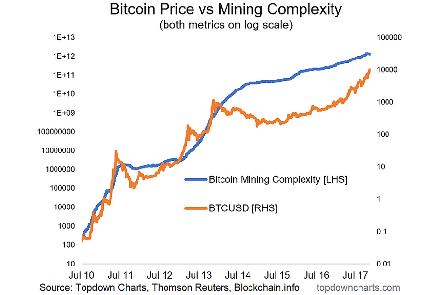 BTC-Mining