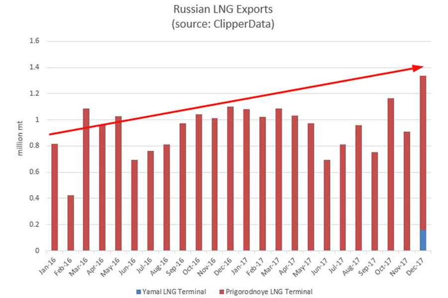Russia LNG exports