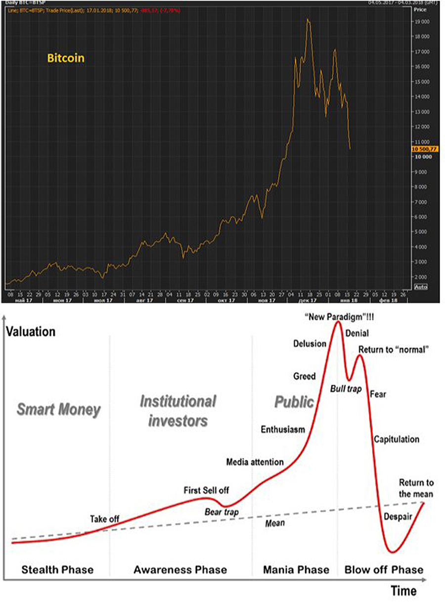 BTC-Bubble-stages