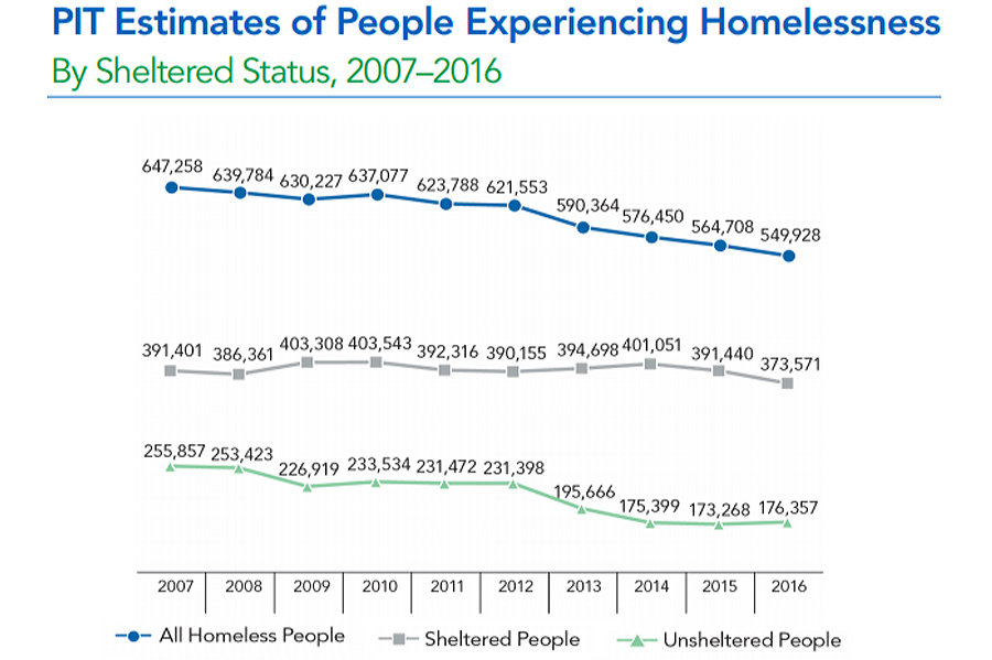 US_homeless_people_total