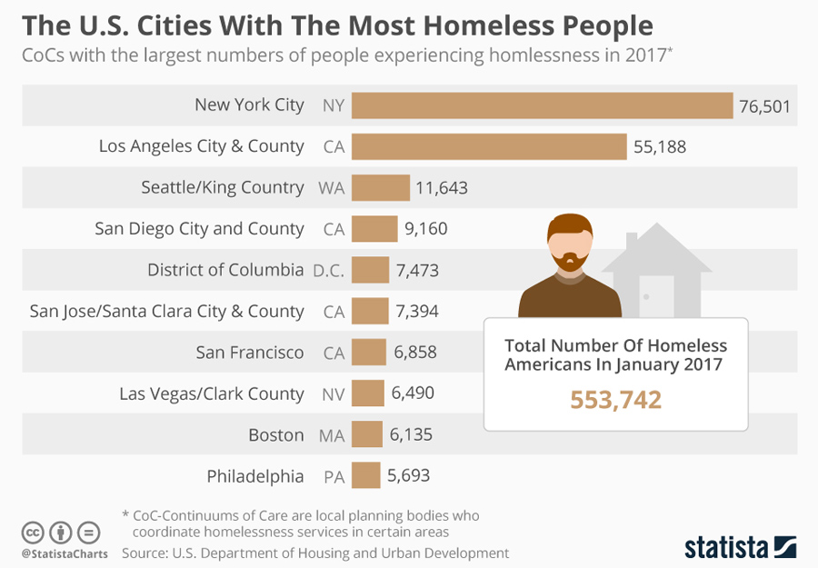 US_homeless_people_city