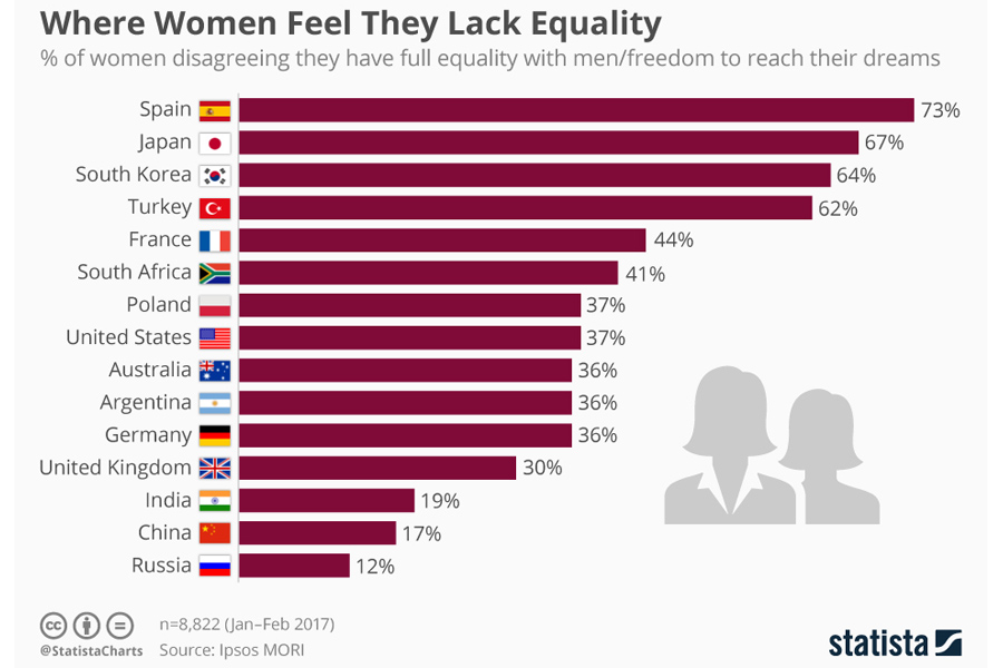 women feel they lack equality