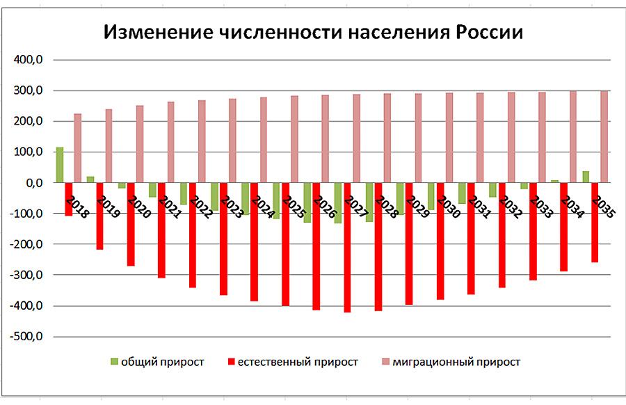 Demogr-Forecast