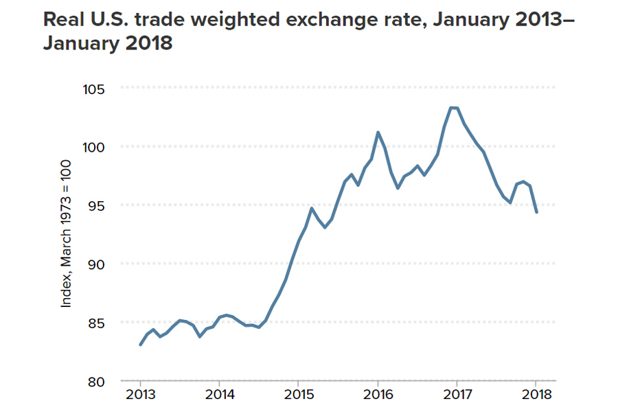 Trade-Weighted-Rate-USD