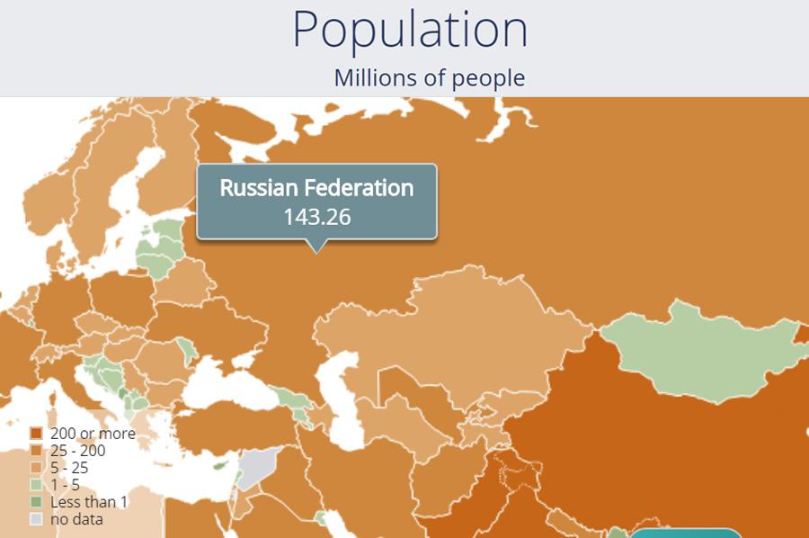 О непреодолимой отсталости России IMF-Rus-Population