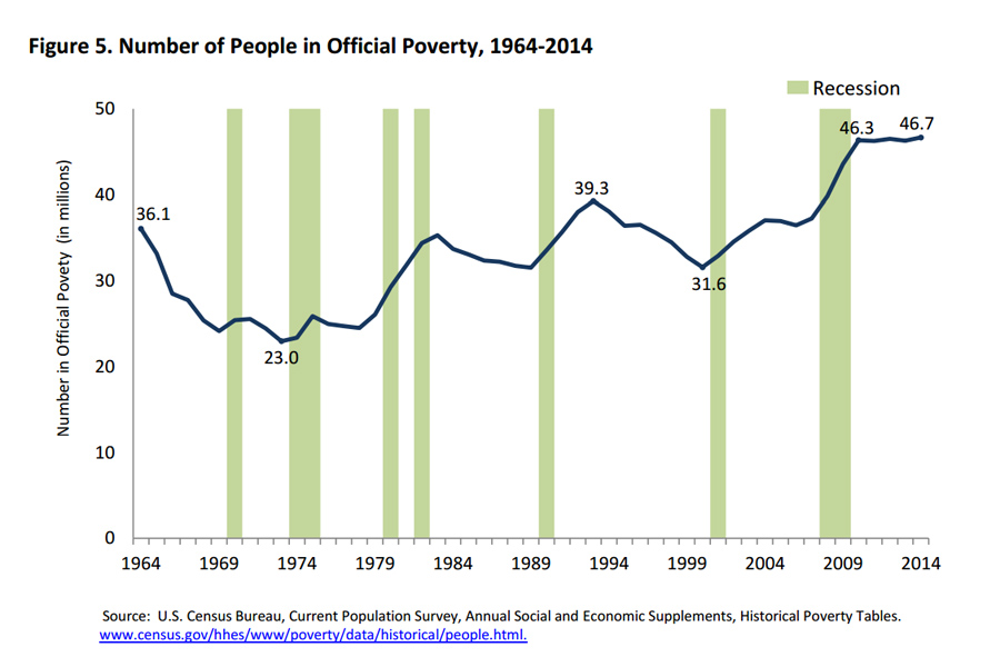 poverty-USA